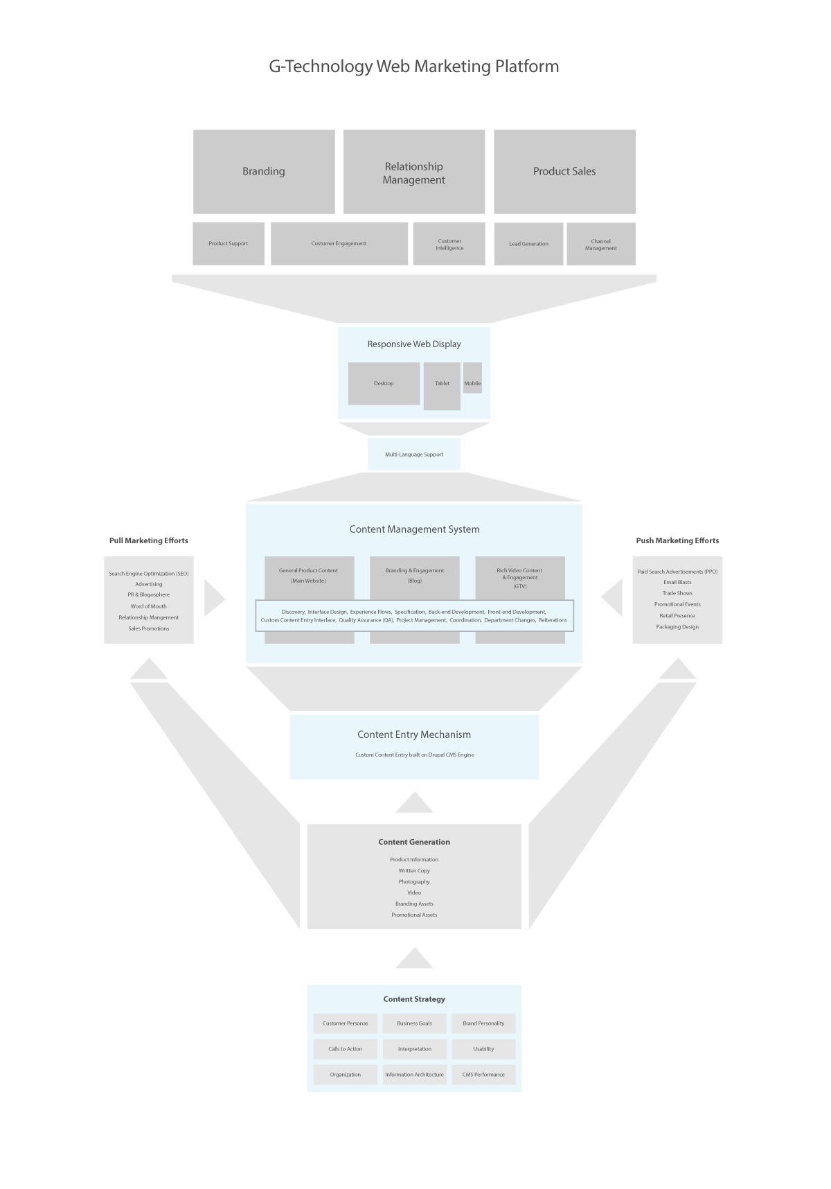 G-Tech-Web-Marketing-Platform